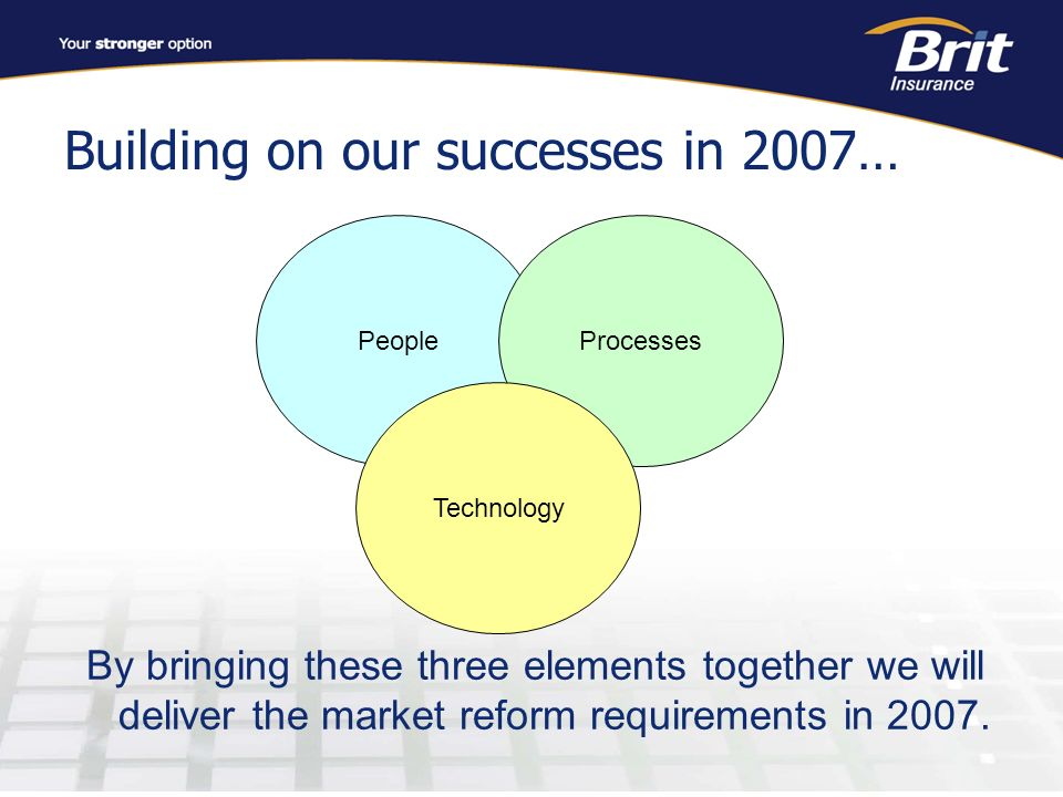 Building on our successes in 2007… PeopleProcesses Technology By bringing these three elements together we will deliver the market reform requirements in 2007.