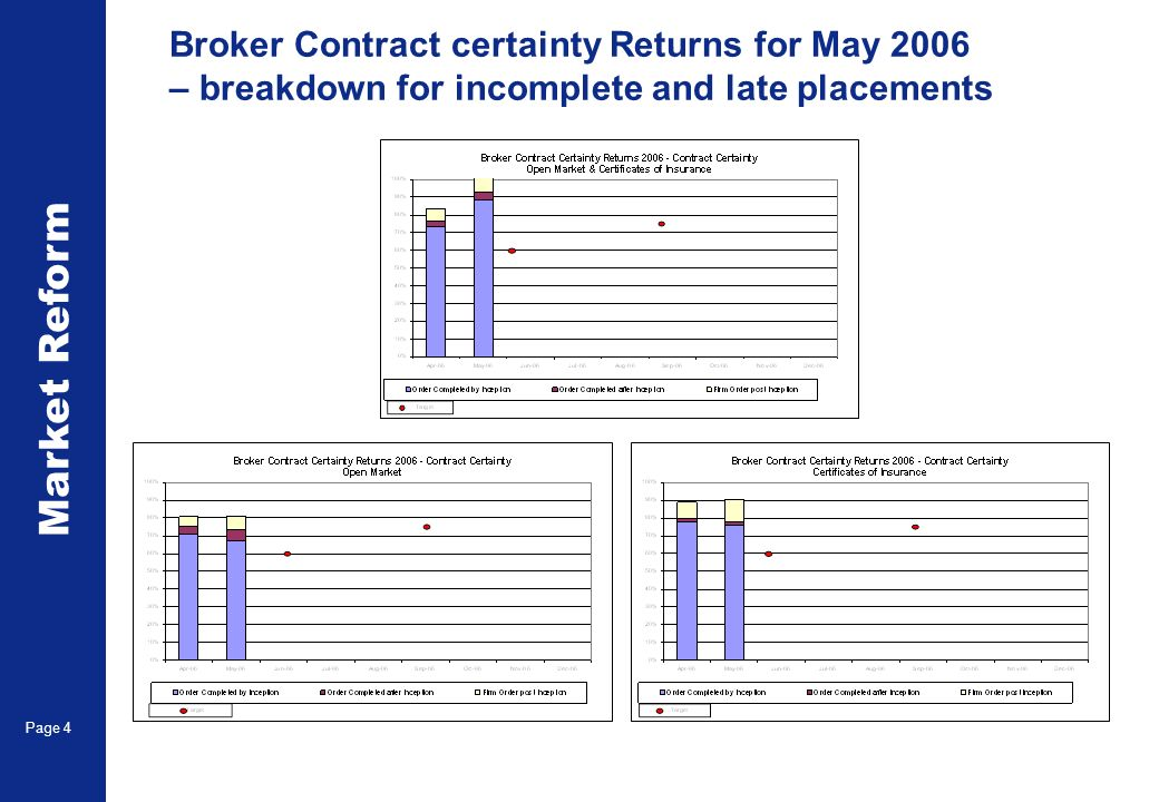 Market Reform Page 4 Broker Contract certainty Returns for May 2006 – breakdown for incomplete and late placements