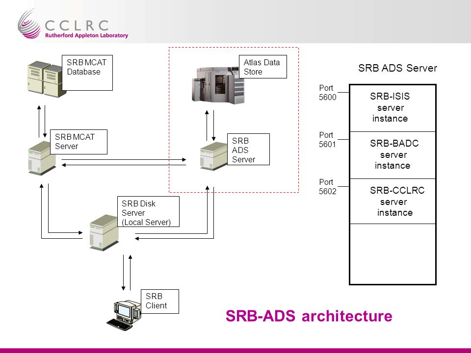 SRB-ADS architecture SRB MCAT Database SRB MCAT Server SRB ADS Server SRB Client SRB Disk Server (Local Server) Atlas Data Store SRB ADS Server SRB-ISIS server instance SRB-BADC server instance SRB-CCLRC server instance Port 5600 Port 5601 Port 5602