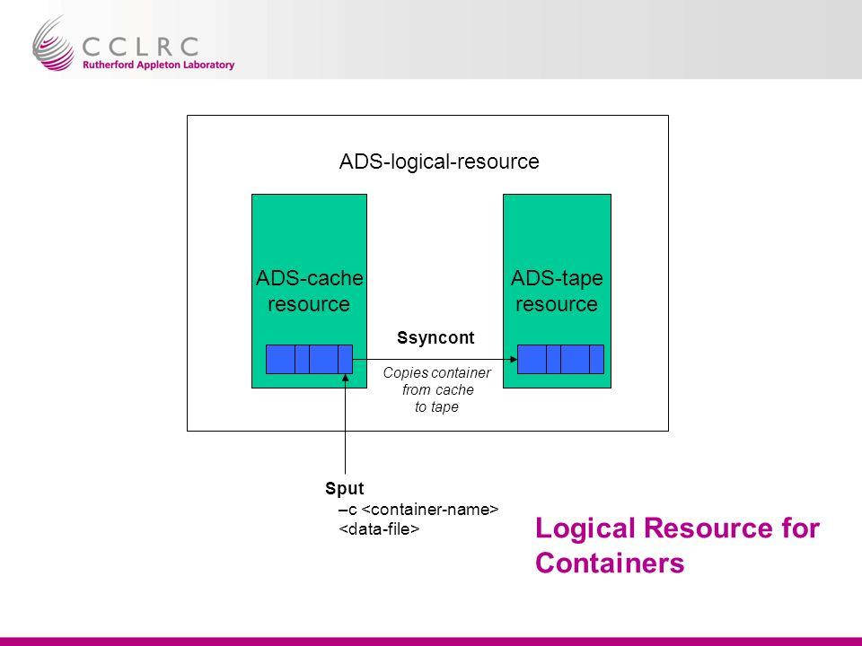 Logical Resource for Containers ADS-cache resource ADS-tape resource ADS-logical-resource Sput –c Ssyncont Copies container from cache to tape