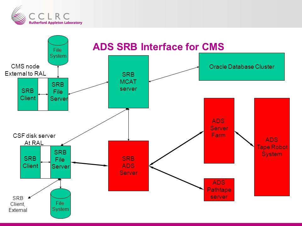 ADS SRB Interface for CMS SRB MCAT server SRB ADS Server ADS Server Farm Oracle Database Cluster ADS Tape Robot System ADS Pathtape server File System File System SRB Client SRB File Server SRB Client SRB File Server CSF disk server At RAL CMS node External to RAL SRB Client, External