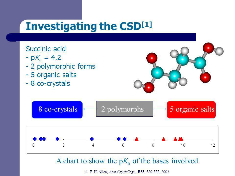 Investigating the CSD [1] Succinic acid - pK a = 4.2 - 2 polymorphic forms - 5 organic salts - 8 co-crystals 2 polymorphs5 organic salts 8 co-crystals A chart to show the pK a of the bases involved 1.