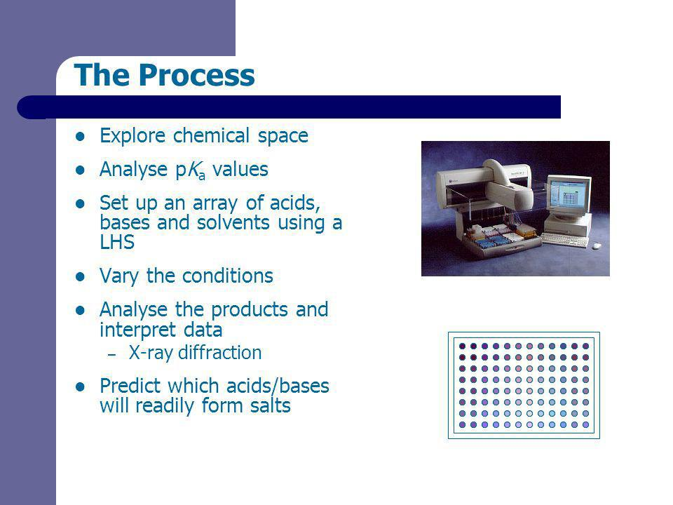 The Process Explore chemical space Analyse pK a values Set up an array of acids, bases and solvents using a LHS Vary the conditions Analyse the products and interpret data – X-ray diffraction Predict which acids/bases will readily form salts