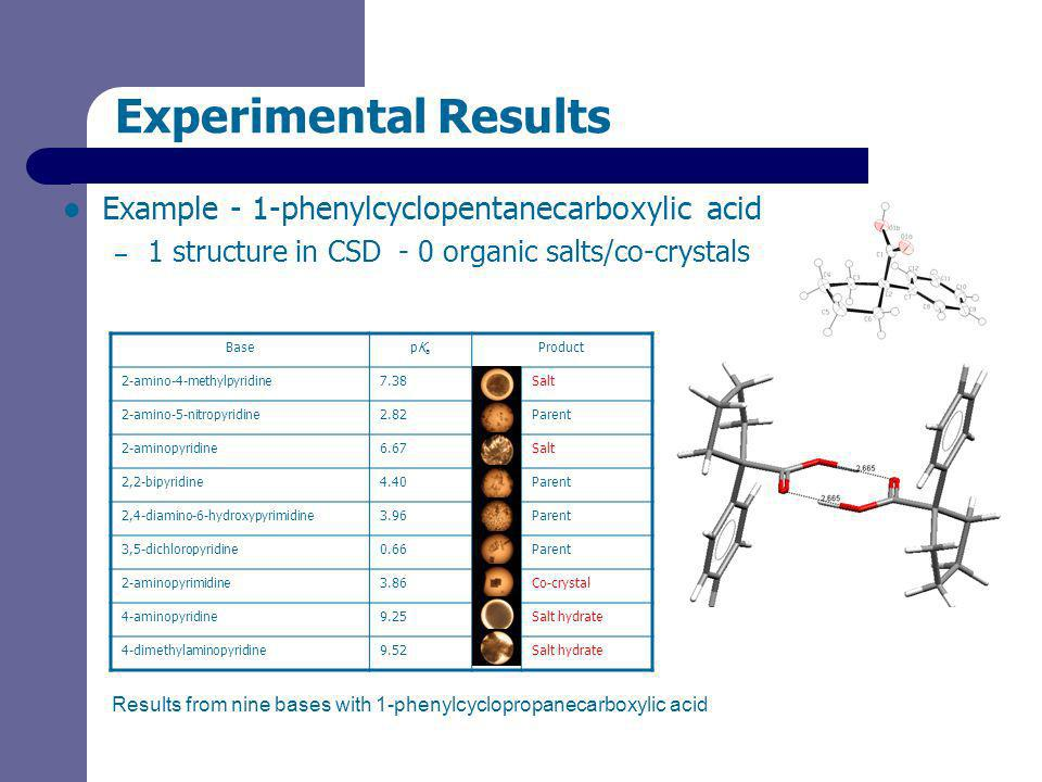 Experimental Results Example - 1-phenylcyclopentanecarboxylic acid – 1 structure in CSD - 0 organic salts/co-crystals BasepKapKa Product 2-amino-4-methylpyridine7.38Salt 2-amino-5-nitropyridine2.82Parent 2-aminopyridine6.67Salt 2,2-bipyridine4.40Parent 2,4-diamino-6-hydroxypyrimidine3.96Parent 3,5-dichloropyridine0.66Parent 2-aminopyrimidine3.86Co-crystal 4-aminopyridine9.25Salt hydrate 4-dimethylaminopyridine9.52Salt hydrate Results from nine bases with 1-phenylcyclopropanecarboxylic acid