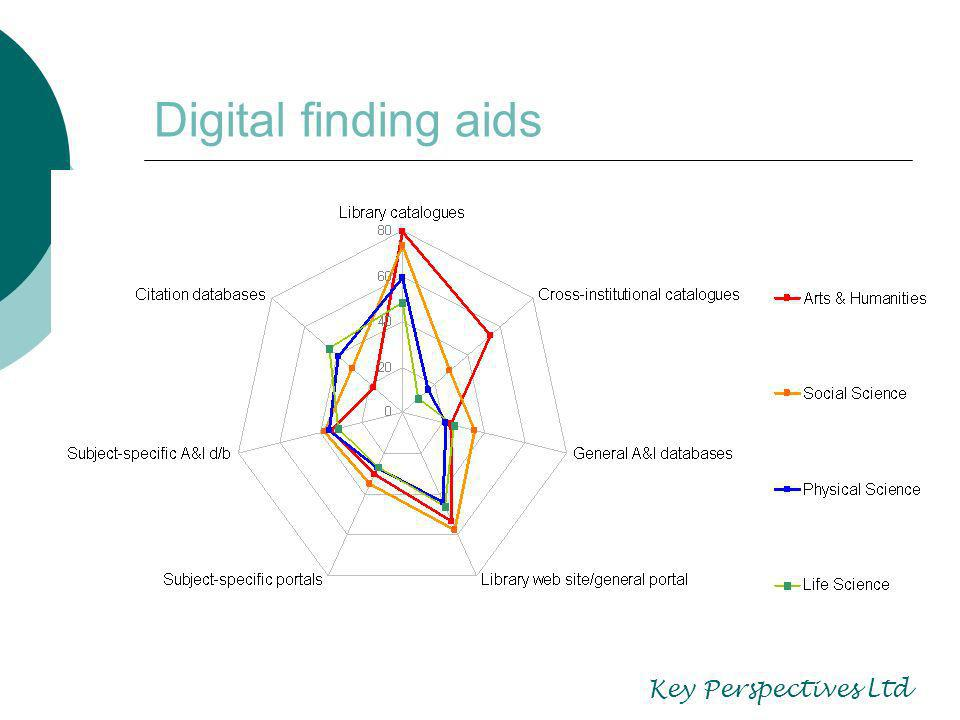 Digital finding aids Key Perspectives Ltd