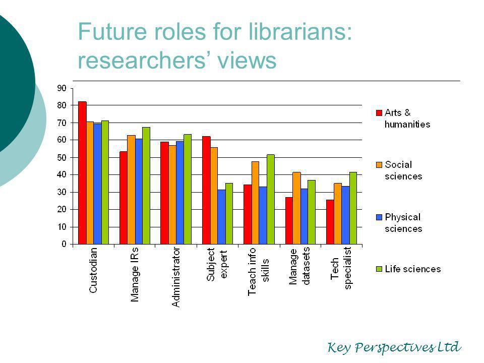 Future roles for librarians: researchers views Key Perspectives Ltd