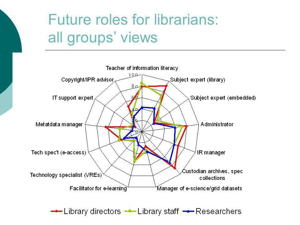 Future roles for librarians: all groups views