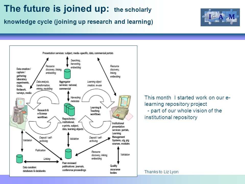 The future is joined up: the scholarly knowledge cycle (joining up research and learning) This month I started work on our e- learning repository project - part of our whole vision of the institutional repository Thanks to Liz Lyon
