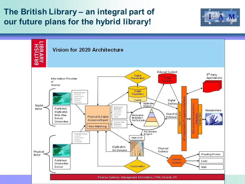 The British Library – an integral part of our future plans for the hybrid library!