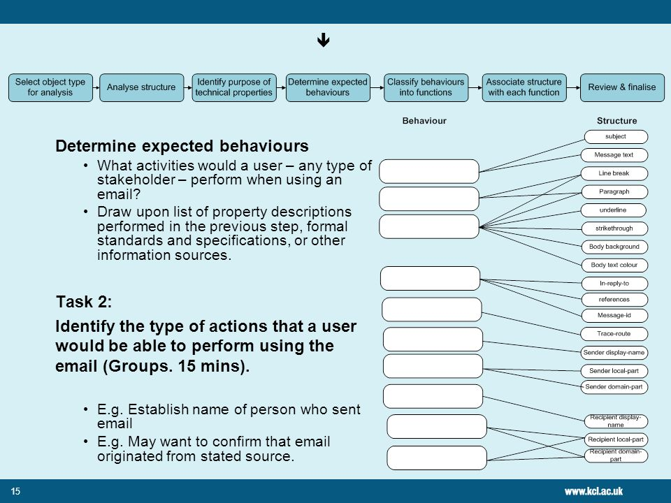 15 Determine expected behaviours What activities would a user – any type of stakeholder – perform when using an email.