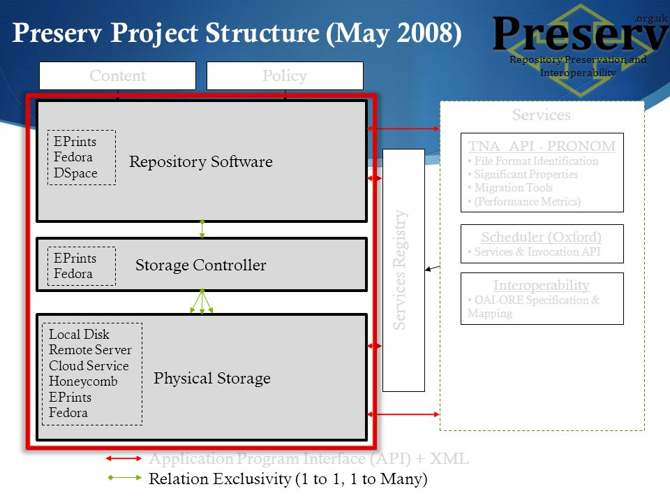 Repository Software Storage Controller Physical Storage EPrints Fedora EPrints Fedora DSpace Local Disk Remote Server Cloud Service Honeycomb EPrints Fedora Services Registry Services TNA API - PRONOM File Format Identification Significant Properties Migration Tools (Performance Metrics) Scheduler (Oxford) Services & Invocation API Interoperability OAI-ORE Specification & Mapping Application Program Interface (API) + XML Relation Exclusivity (1 to 1, 1 to Many) ContentPolicy Preserv Project Structure (May 2008) Preserv Repository Preservation and Interoperability.org.uk