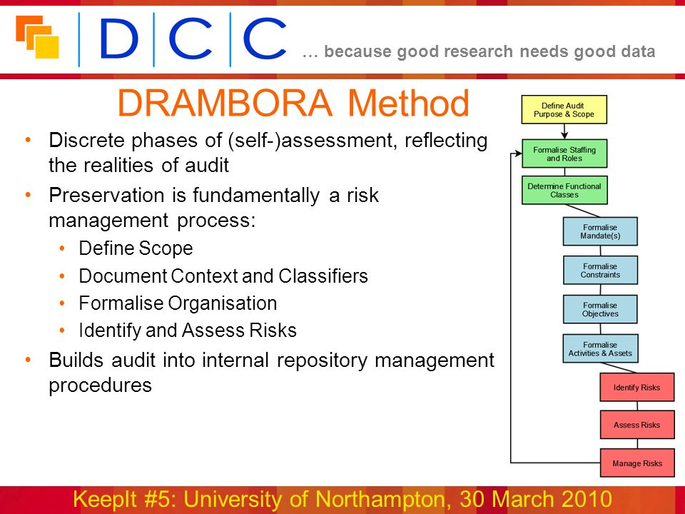 … because good research needs good data KeepIt #5: University of Northampton, 30 March 2010 www.repositoryaudit.eu DRAMBORA Method Discrete phases of (self-)assessment, reflecting the realities of audit Preservation is fundamentally a risk management process: Define Scope Document Context and Classifiers Formalise Organisation Identify and Assess Risks Builds audit into internal repository management procedures