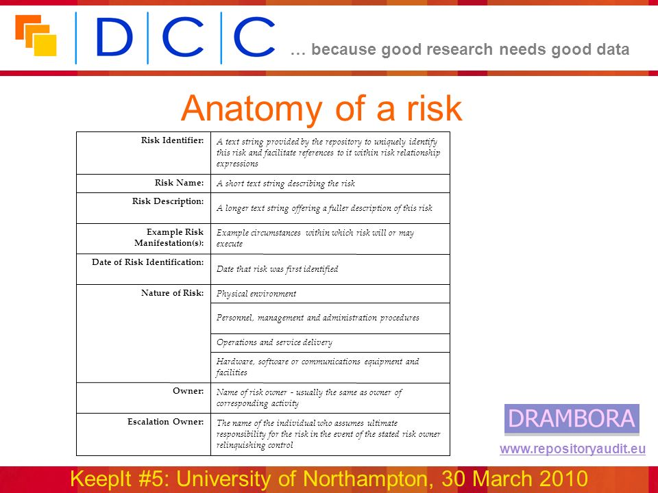 … because good research needs good data KeepIt #5: University of Northampton, 30 March 2010 www.repositoryaudit.eu Anatomy of a risk The name of the individual who assumes ultimate responsibility for the risk in the event of the stated risk owner relinquishing control Escalation Owner: Name of risk owner - usually the same as owner of corresponding activity Owner: Hardware, software or communications equipment and facilities Operations and service delivery Personnel, management and administration procedures Physical environment Nature of Risk: Date that risk was first identified Date of Risk Identification: Example circumstances within which risk will or may execute Example Risk Manifestation(s): A longer text string offering a fuller description of this risk Risk Description: A short text string describing the risk Risk Name: A text string provided by the repository to uniquely identify this risk and facilitate references to it within risk relationship expressions Risk Identifier:
