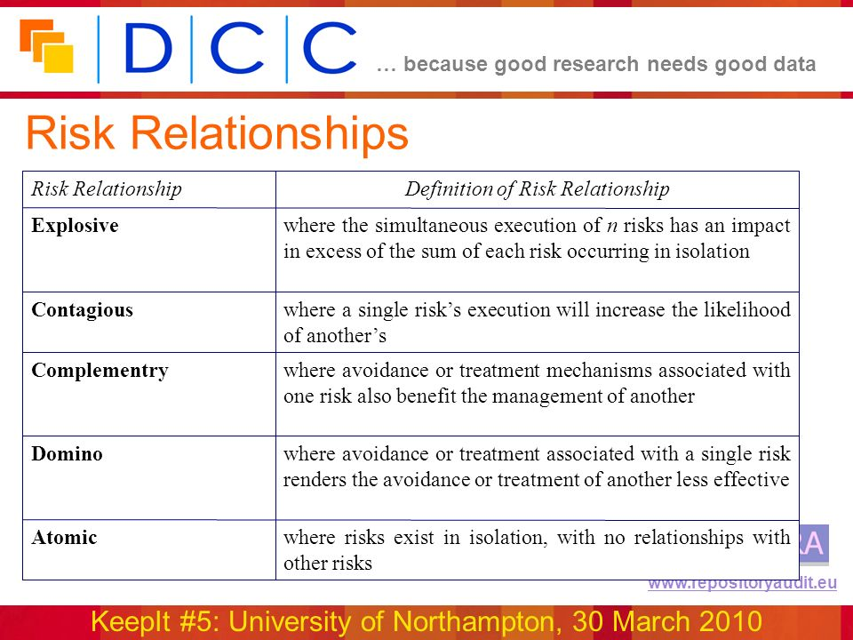 … because good research needs good data KeepIt #5: University of Northampton, 30 March 2010 www.repositoryaudit.eu Risk Relationships where risks exist in isolation, with no relationships with other risks Atomic where avoidance or treatment associated with a single risk renders the avoidance or treatment of another less effective Domino where avoidance or treatment mechanisms associated with one risk also benefit the management of another Complementry where a single risks execution will increase the likelihood of anothers Contagious where the simultaneous execution of n risks has an impact in excess of the sum of each risk occurring in isolation Explosive Definition of Risk RelationshipRisk Relationship