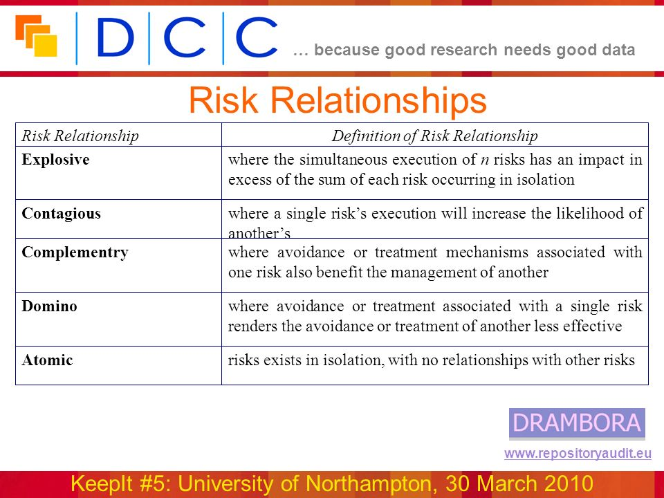 … because good research needs good data KeepIt #5: University of Northampton, 30 March 2010 www.repositoryaudit.eu Risk Relationships risks exists in isolation, with no relationships with other risksAtomic where avoidance or treatment associated with a single risk renders the avoidance or treatment of another less effective Domino where avoidance or treatment mechanisms associated with one risk also benefit the management of another Complementry where a single risks execution will increase the likelihood of anothers Contagious where the simultaneous execution of n risks has an impact in excess of the sum of each risk occurring in isolation Explosive Definition of Risk RelationshipRisk Relationship