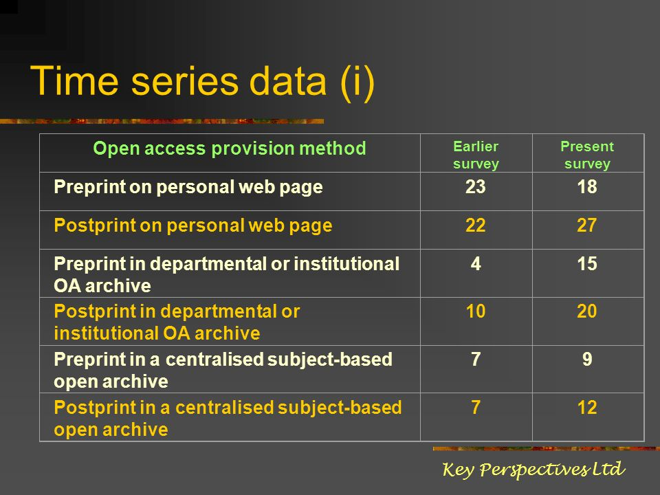 Time series data (i) Open access provision method Earlier survey Present survey Preprint on personal web page2318 Postprint on personal web page2227 Preprint in departmental or institutional OA archive 415 Postprint in departmental or institutional OA archive 1020 Preprint in a centralised subject-based open archive 79 Postprint in a centralised subject-based open archive 712 Key Perspectives Ltd
