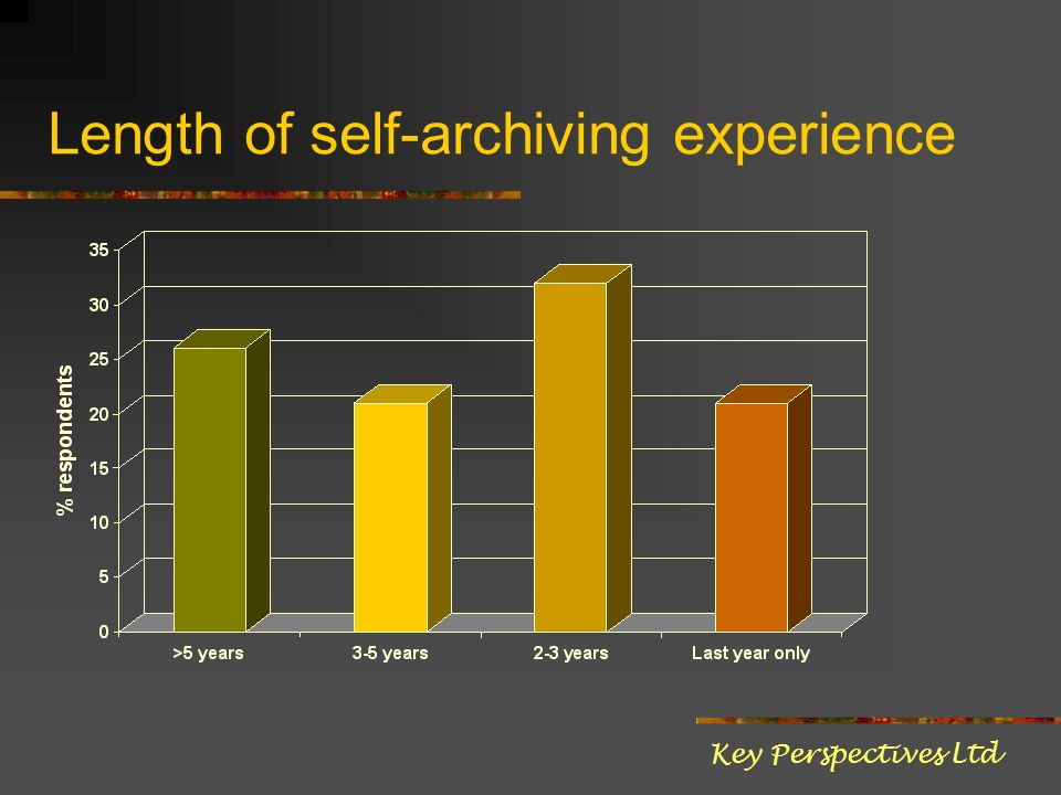 Length of self-archiving experience Key Perspectives Ltd
