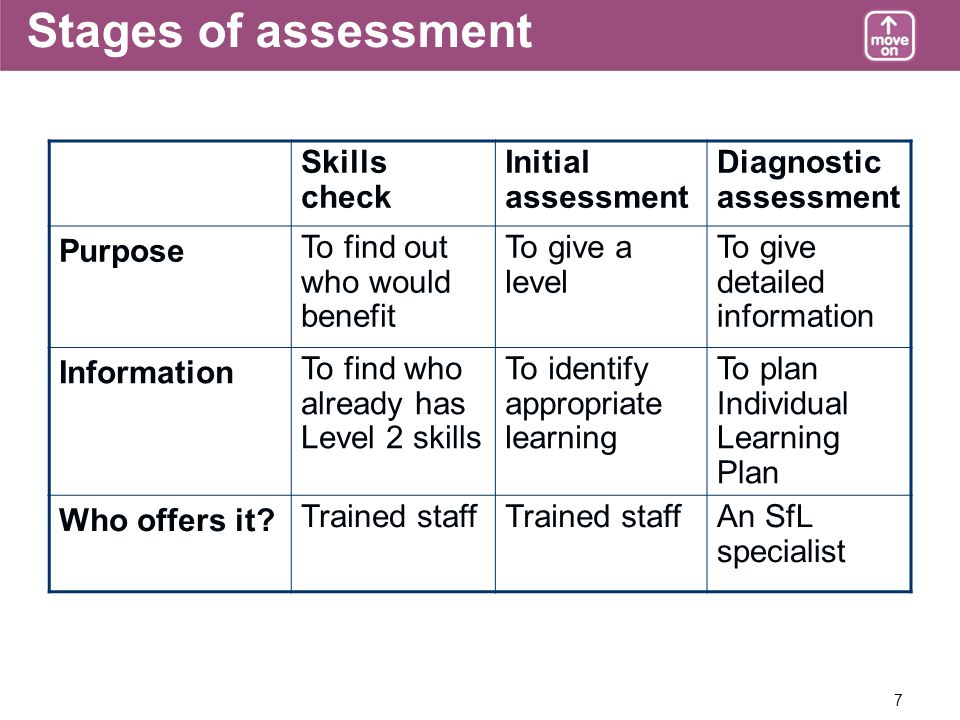 7 Stages of assessment Skills check Initial assessment Diagnostic assessment Purpose To find out who would benefit To give a level To give detailed information Information To find who already has Level 2 skills To identify appropriate learning To plan Individual Learning Plan Who offers it.