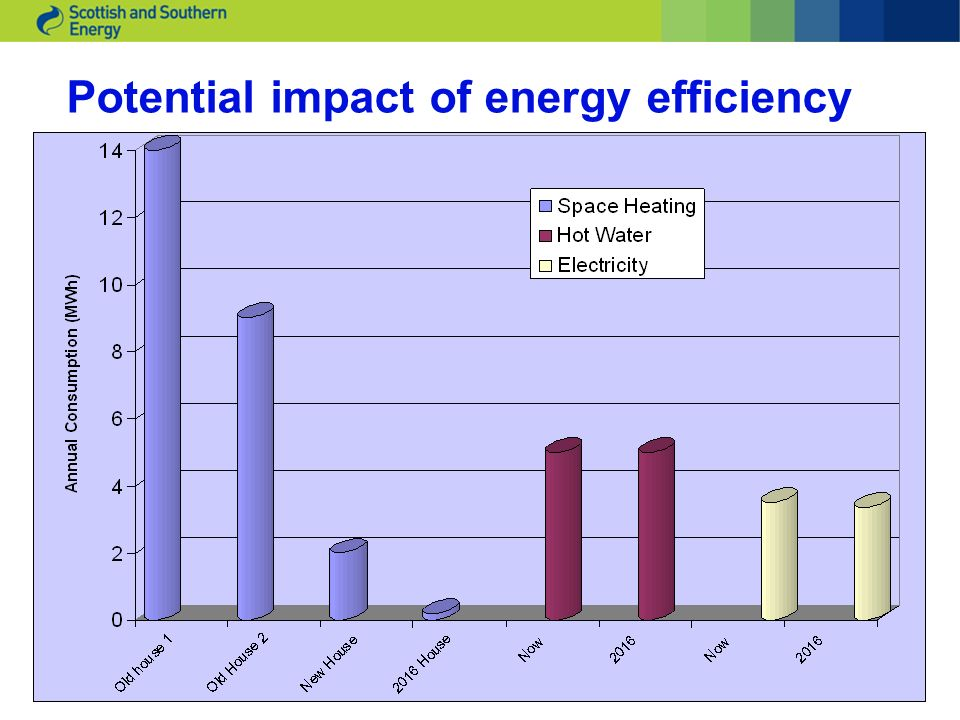 Potential impact of energy efficiency