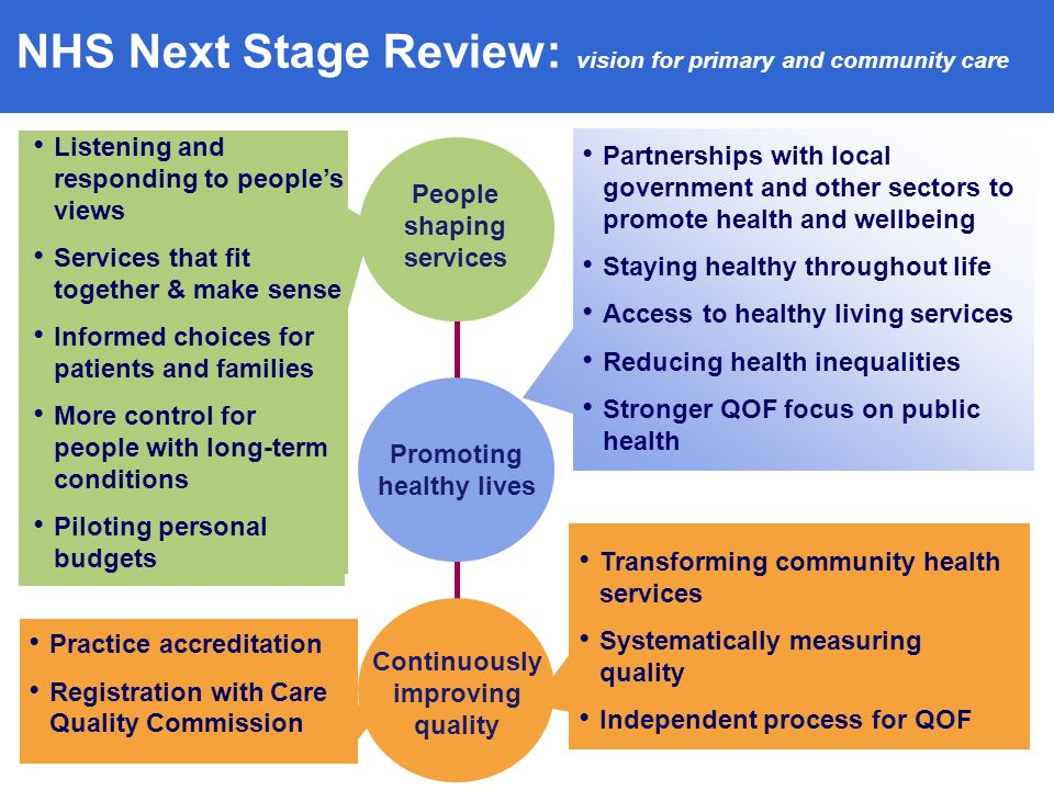People shaping services Continuously improving quality Partnerships with local government and other sectors to promote health and wellbeing Staying healthy throughout life Access to healthy living services Reducing health inequalities Stronger QOF focus on public health Listening and responding to peoples views Services that fit together & make sense Informed choices for patients and families More control for people with long-term conditions Piloting personal budgets Promoting healthy lives Transforming community health services Systematically measuring quality Independent process for QOF Practice accreditation Registration with Care Quality Commission