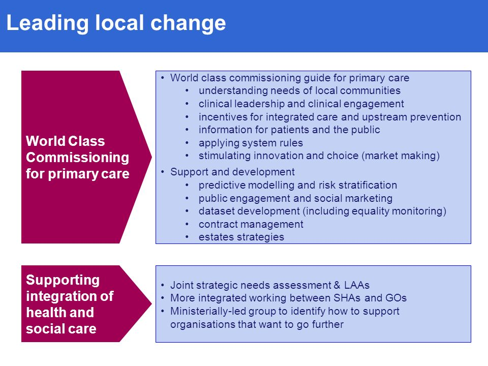 Leading local change World Class Commissioning for primary care World class commissioning guide for primary care understanding needs of local communities clinical leadership and clinical engagement incentives for integrated care and upstream prevention information for patients and the public applying system rules stimulating innovation and choice (market making) Support and development predictive modelling and risk stratification public engagement and social marketing dataset development (including equality monitoring) contract management estates strategies Supporting integration of health and social care Joint strategic needs assessment & LAAs More integrated working between SHAs and GOs Ministerially-led group to identify how to support organisations that want to go further