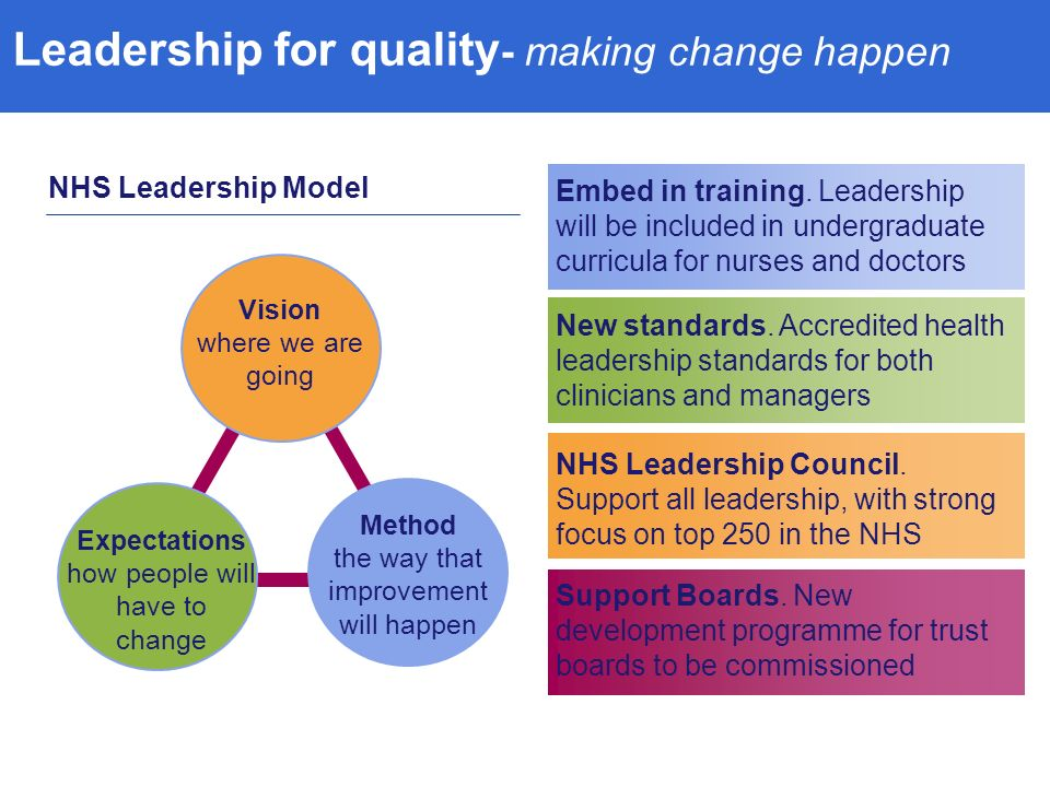 Leadership for quality - making change happen Expectations how people will have to change Vision where we are going Method the way that improvement will happen Embed in training.