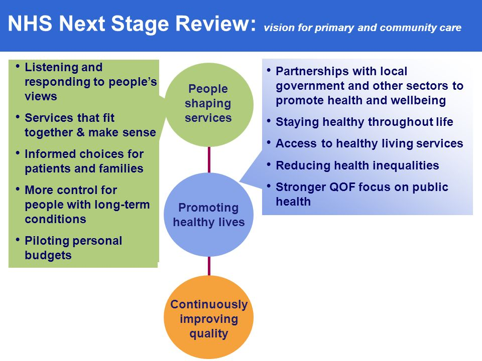 NHS Next Stage Review: vision for primary and community care People shaping services Continuously improving quality Partnerships with local government and other sectors to promote health and wellbeing Staying healthy throughout life Access to healthy living services Reducing health inequalities Stronger QOF focus on public health Listening and responding to peoples views Services that fit together & make sense Informed choices for patients and families More control for people with long-term conditions Piloting personal budgets Promoting healthy lives