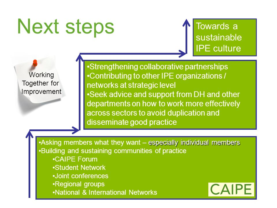 Next steps especially individual membersAsking members what they want – especially individual members Building and sustaining communities of practice CAIPE Forum Student Network Joint conferences Regional groups National & International Networks Strengthening collaborative partnerships Contributing to other IPE organizations / networks at strategic level Seek advice and support from DH and other departments on how to work more effectively across sectors to avoid duplication and disseminate good practice Towards a sustainable IPE culture Working Together for Improvement