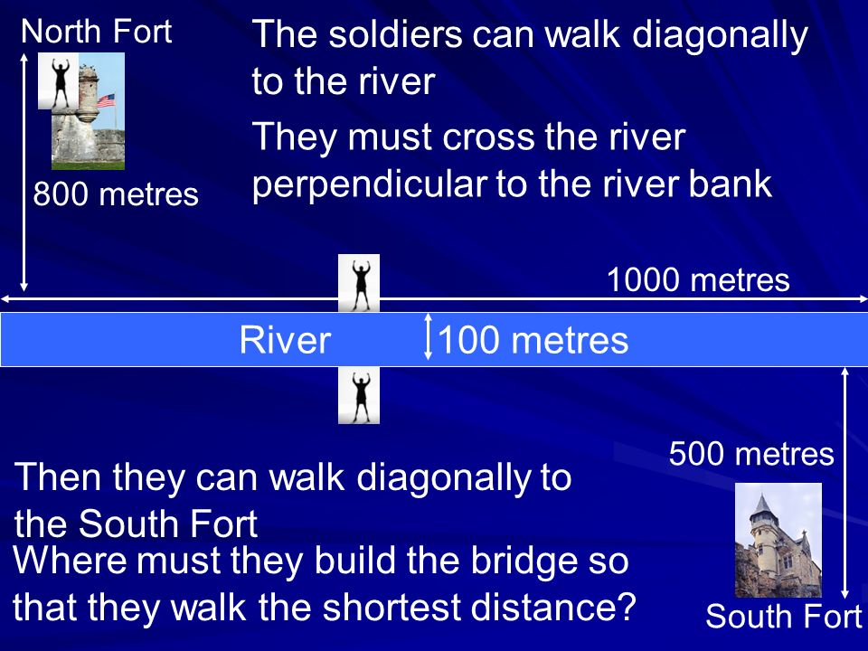 River 100 metres 1000 metres North Fort South Fort 800 metres 500 metres The soldiers can walk diagonally to the river They must cross the river perpendicular to the river bank Then they can walk diagonally to the South Fort Where must they build the bridge so that they walk the shortest distance