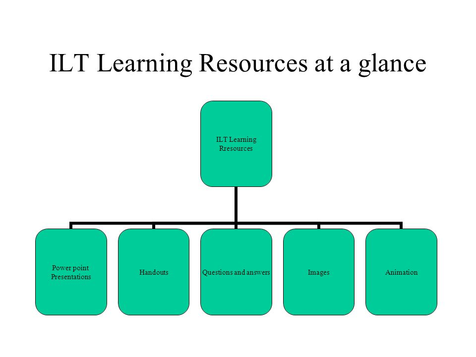 ILT Learning Resources at a glance ILT Learning Rresources Power point Presentations Handouts Questions and answers ImagesAnimation