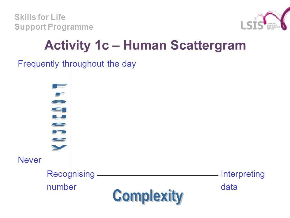 Skills for Life Support Programme Activity 1c – Human Scattergram Frequently throughout the day Never Recognising Interpreting numberdata