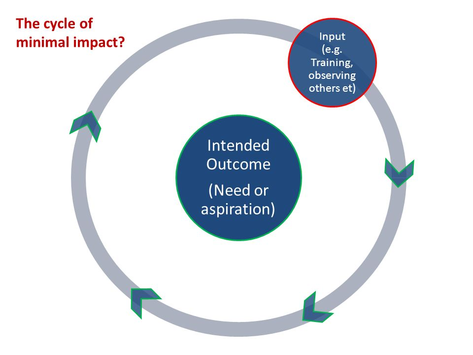 Intended Outcome (Need or aspiration) Input (e.g.