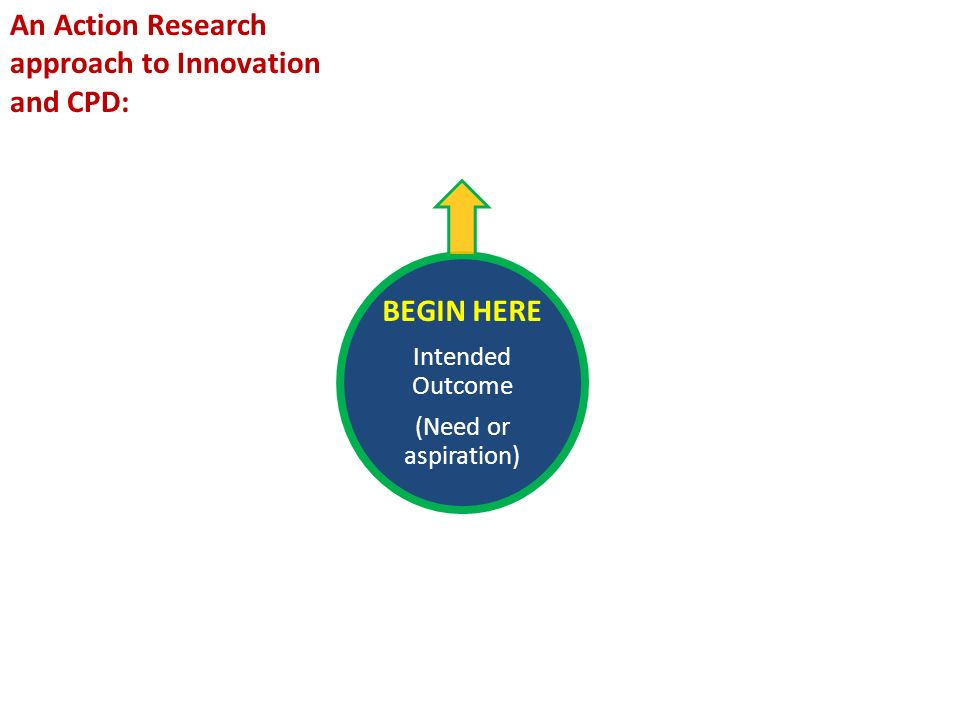 BEGIN HERE Intended Outcome (Need or aspiration) An Action Research approach to Innovation and CPD: