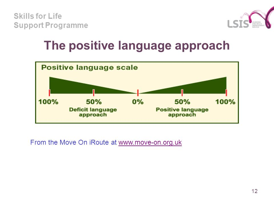 Skills for Life Support Programme 12 The positive language approach From the Move On iRoute at www.move-on.org.ukwww.move-on.org.uk