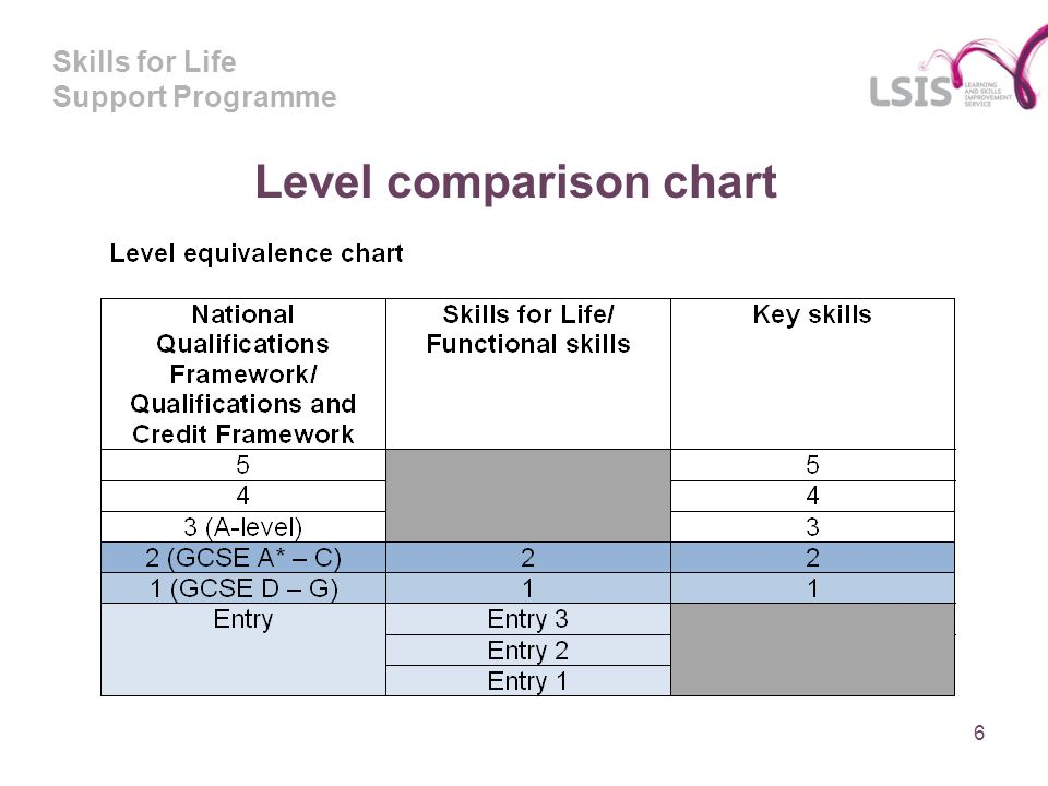 Skills for Life Support Programme 6 Level comparison chart