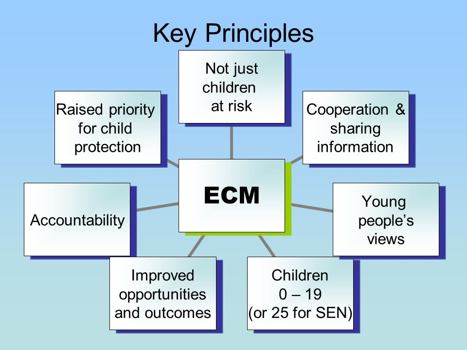 Key Principles ECM Not just children at risk Cooperation & sharing information Young peoples views Children 0 – 19 (or 25 for SEN) Improved opportunities and outcomes Accountability Raised priority for child protection