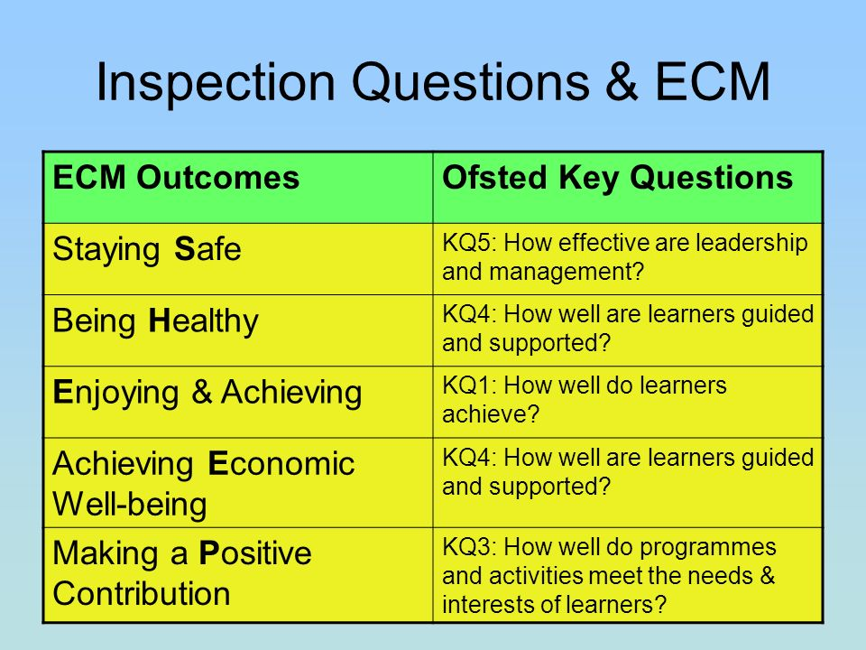 Inspection Questions & ECM ECM OutcomesOfsted Key Questions Staying Safe KQ5: How effective are leadership and management.