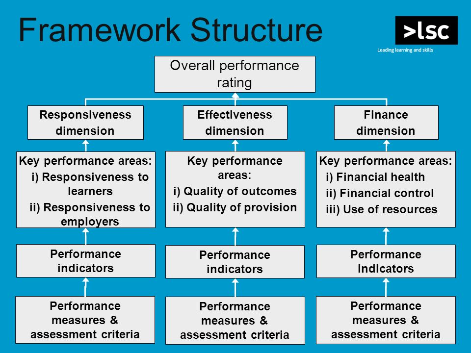 Framework Structure Key performance areas: i) Responsiveness to learners ii) Responsiveness to employers Key performance areas: i) Financial health ii) Financial control iii) Use of resources Overall performance rating Finance dimension Responsiveness dimension Effectiveness dimension Performance indicators Performance measures & assessment criteria Key performance areas: i) Quality of outcomes ii) Quality of provision Performance indicators Performance measures & assessment criteria Performance indicators Performance measures & assessment criteria