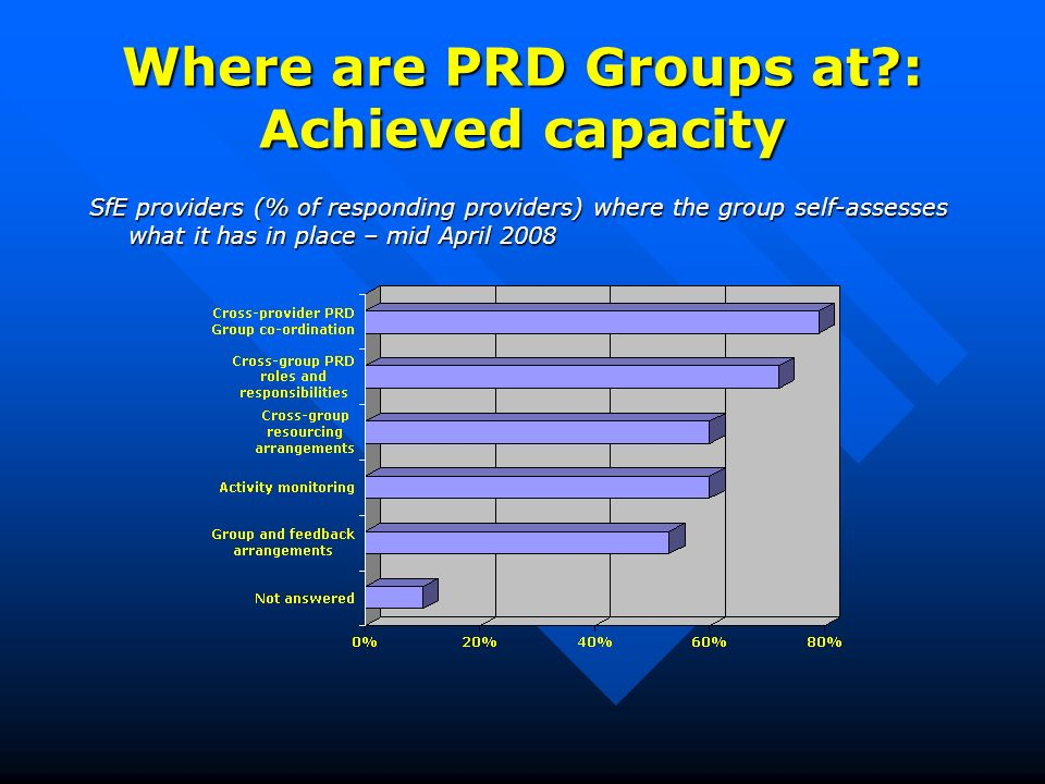 Where are PRD Groups at : Achieved capacity SfE providers (% of responding providers) where the group self-assesses what it has in place – mid April 2008