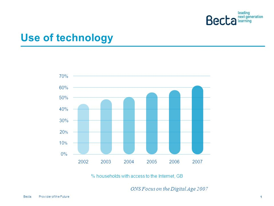 Becta Provider of the Future 1 Use of technology % 10 % 20 % 30% 40% 50% 60% 70% % households with access to the Internet, GB ONS Focus on the Digital Age 2007