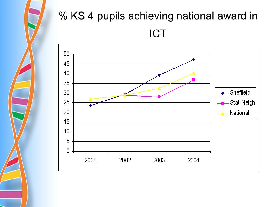 % KS 4 pupils achieving national award in ICT