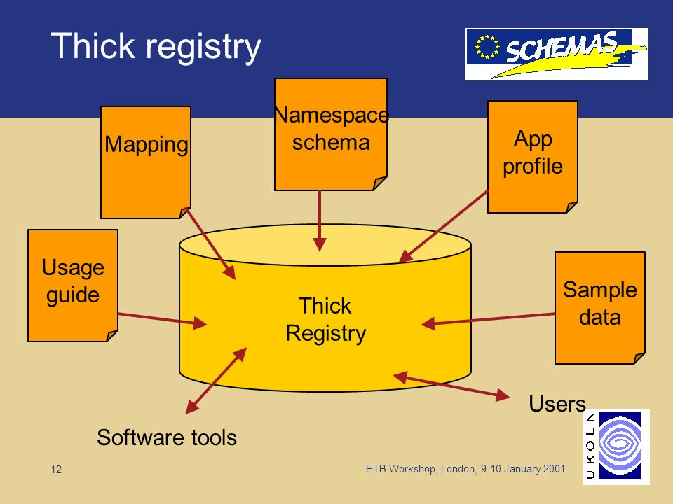 ETB Workshop, London, 9-10 January Thick registry Thick Registry Namespace schema App profile Sample data Mapping Usage guide Software tools Users