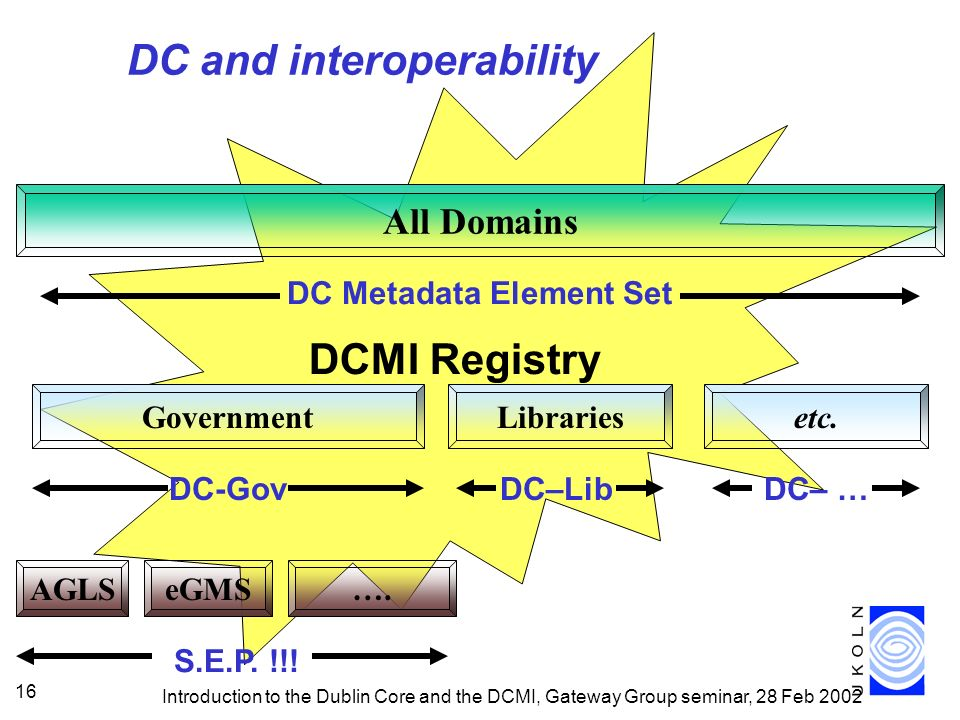 Introduction to the Dublin Core and the DCMI, Gateway Group seminar, 28 Feb 2002 16 DCMI Registry All Domains DC Metadata Element Set GovernmentLibrariesetc.