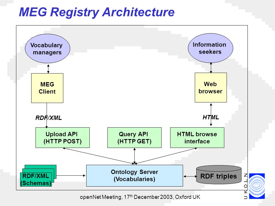 openNet Meeting, 17 th December 2003, Oxford UK MEG Registry Architecture RDF triples Information seekers Web browser HTML browse interface Upload API (HTTP POST) Query API (HTTP GET) MEG Client Vocabulary managers RDF/XML HTML RDF/XML (Schemas) Ontology Server (Vocabularies)