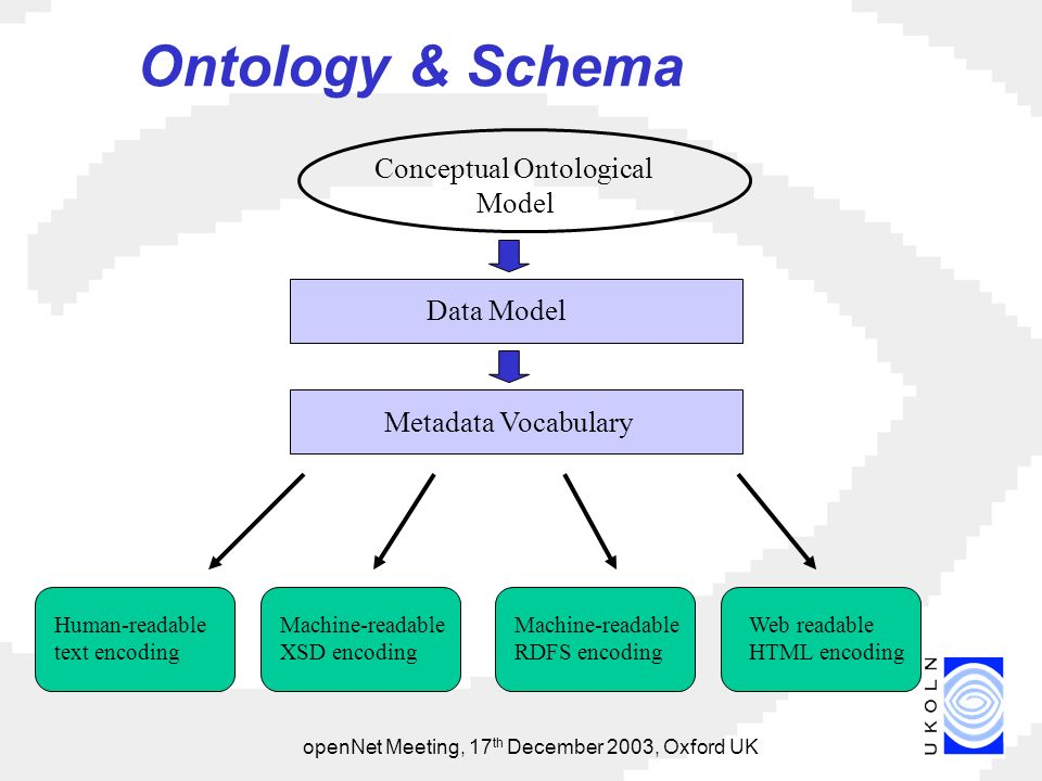 openNet Meeting, 17 th December 2003, Oxford UK Ontology & Schema Human-readable text encoding Machine-readable XSD encoding Machine-readable RDFS encoding Web readable HTML encoding Metadata Vocabulary Conceptual Ontological Model Data Model