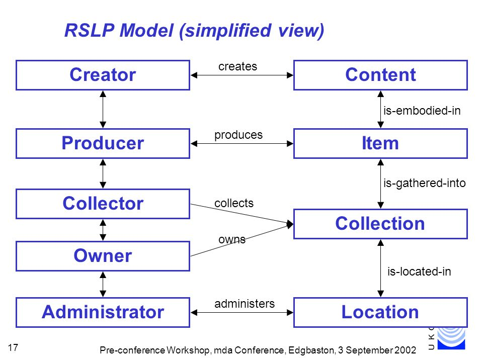 Pre-conference Workshop, mda Conference, Edgbaston, 3 September 2002 17 RSLP Model (simplified view) ContentCreator creates Collector Owner collects owns Administrator administers ItemProducer produces is-embodied-in Collection is-gathered-into Location is-located-in