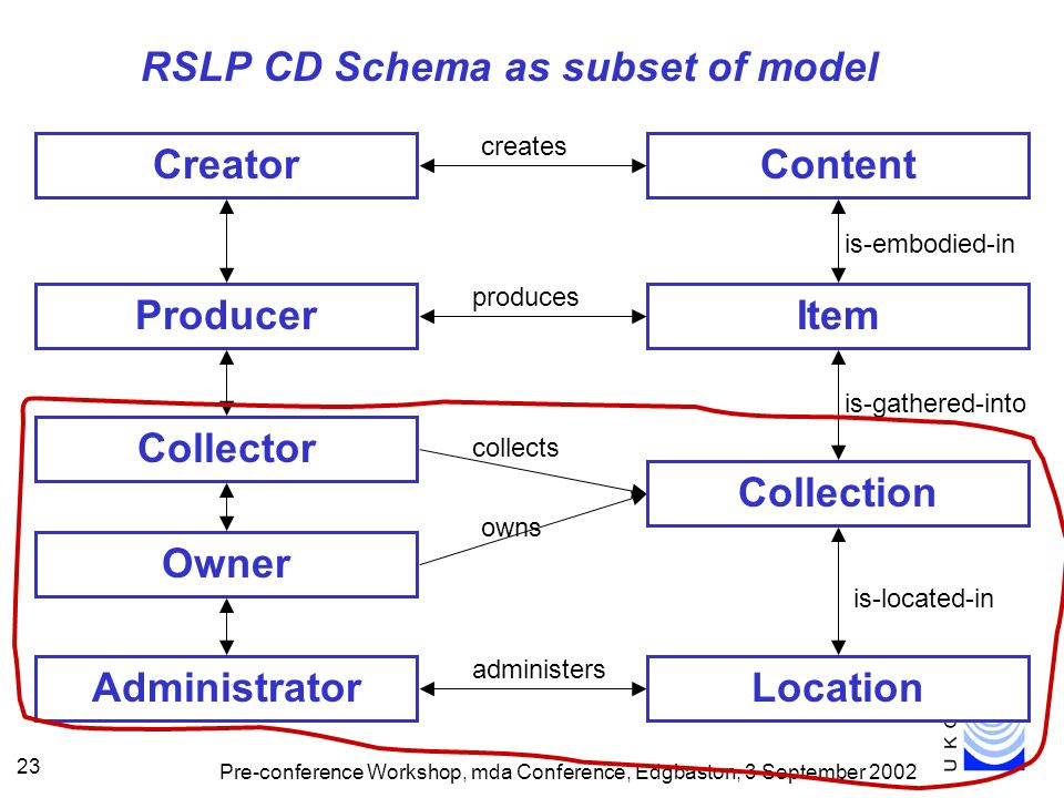 Pre-conference Workshop, mda Conference, Edgbaston, 3 September 2002 23 RSLP CD Schema as subset of model ContentCreator creates Collector Owner collects owns Administrator administers ItemProducer produces is-embodied-in Collection is-gathered-into Location is-located-in