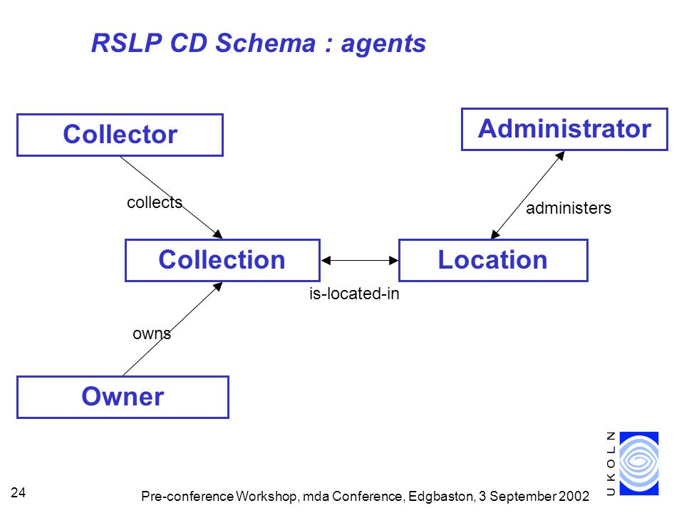 Pre-conference Workshop, mda Conference, Edgbaston, 3 September 2002 24 RSLP CD Schema : agents Collector Owner collects owns Collection administers Administrator Location is-located-in
