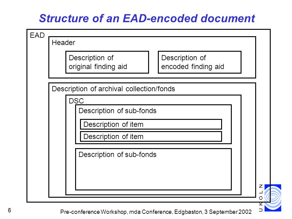 Pre-conference Workshop, mda Conference, Edgbaston, 3 September 2002 6 Structure of an EAD-encoded document EAD Header Description of archival collection/fonds Description of original finding aid Description of encoded finding aid Description of sub-fonds Description of item DSC