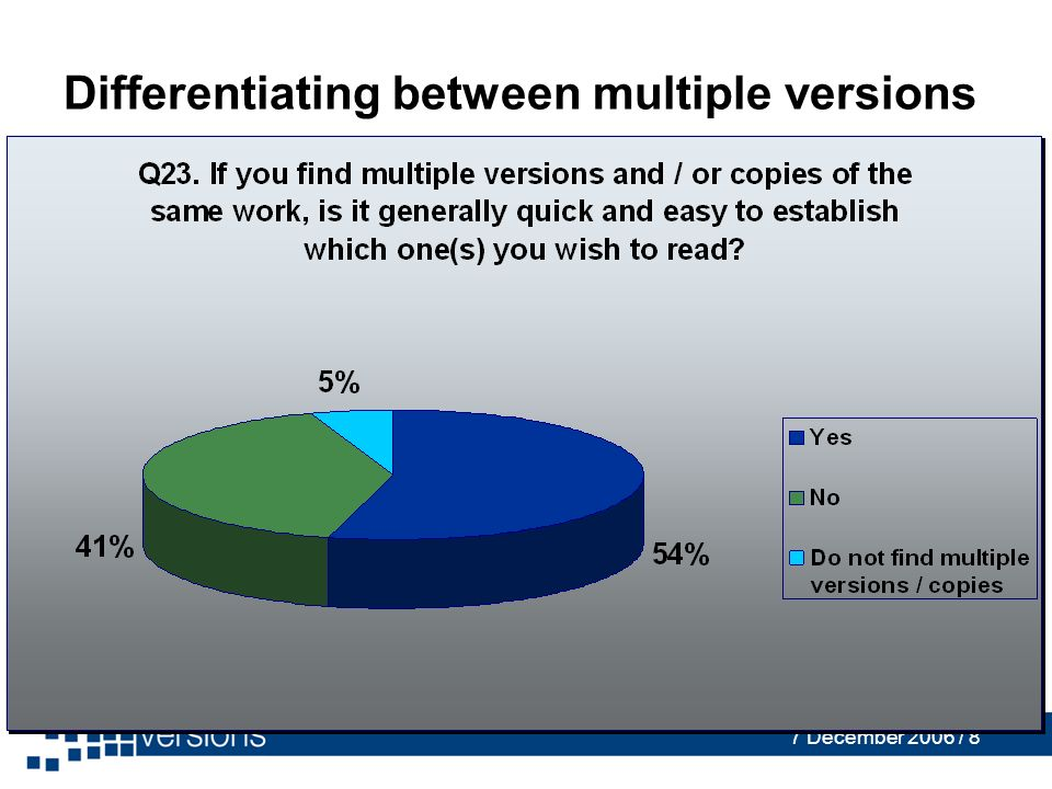 7 December 2006 / 8 Differentiating between multiple versions